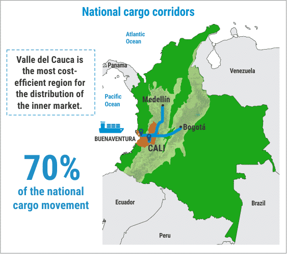 Productive and exporting platforms in Valle del Cauca, Invest Pacific
